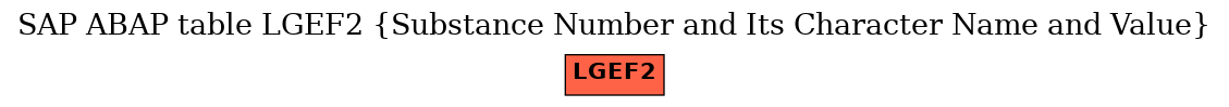 E-R Diagram for table LGEF2 (Substance Number and Its Character Name and Value)