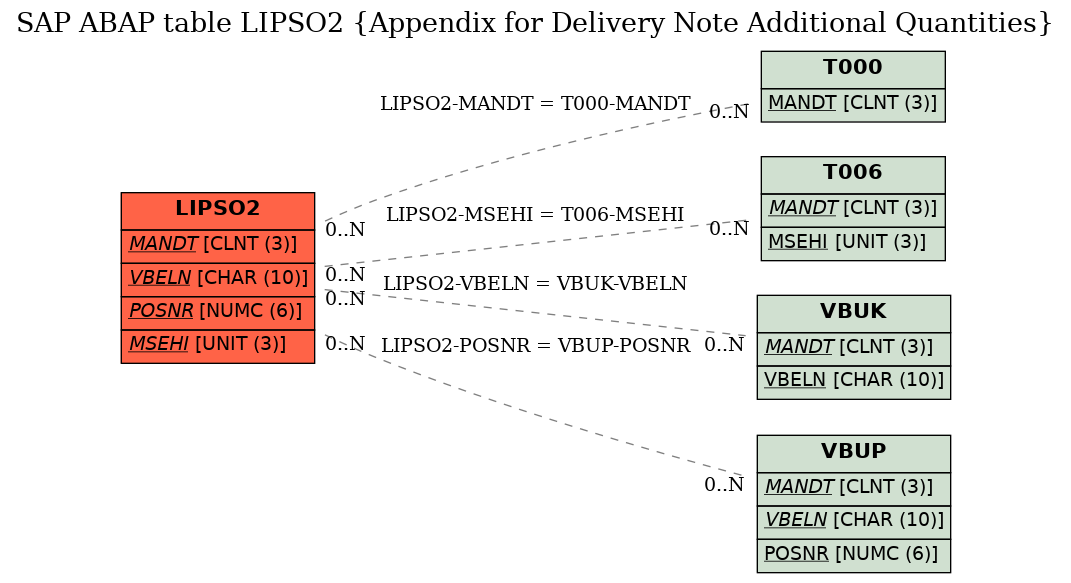 SAP ABAP Table LIPSO2 (Appendix for Delivery Note Additional