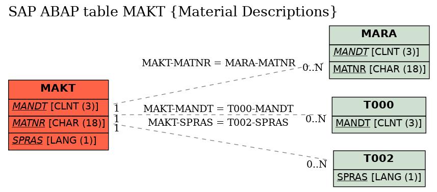 E-R Diagram for table MAKT (Material Descriptions)