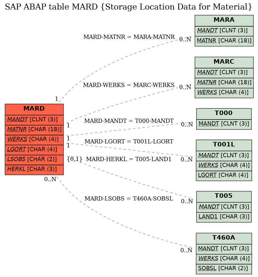 E-R Diagram for table MARD (Storage Location Data for Material)