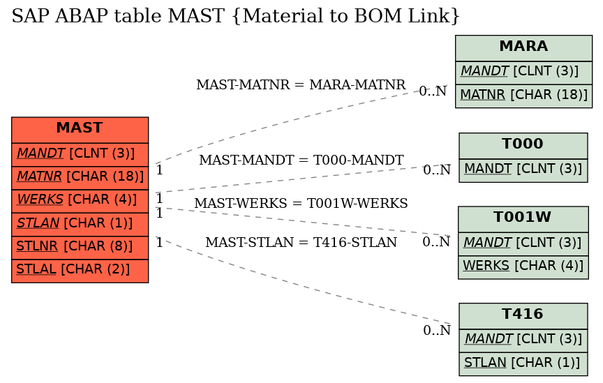 E-R Diagram for table MAST (Material to BOM Link)