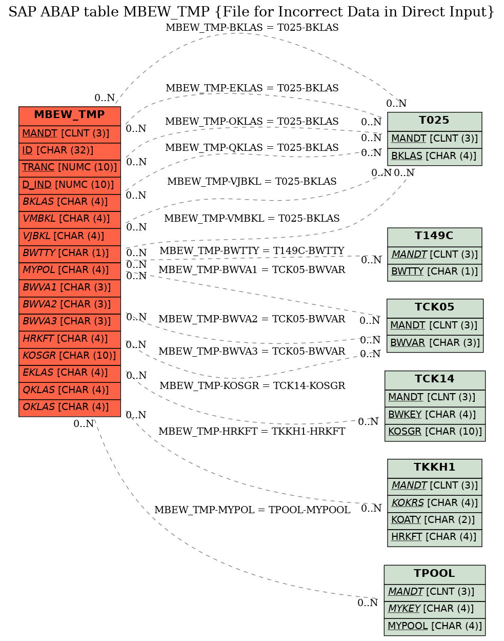 E-R Diagram for table MBEW_TMP (File for Incorrect Data in Direct Input)