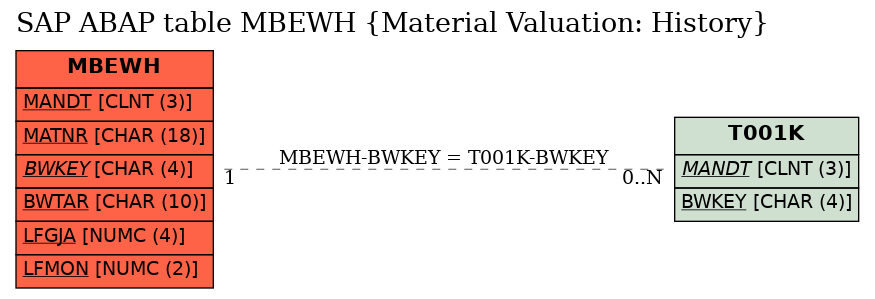 E-R Diagram for table MBEWH (Material Valuation: History)