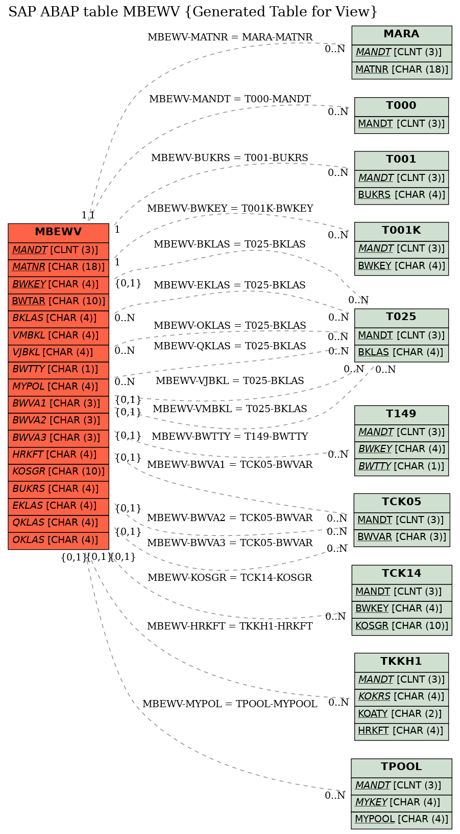 E-R Diagram for table MBEWV (Generated Table for View)