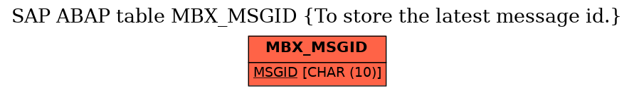 E-R Diagram for table MBX_MSGID (To store the latest message id.)