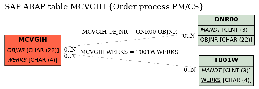 e-r diagram for table mcvgih (order process pm/cs)