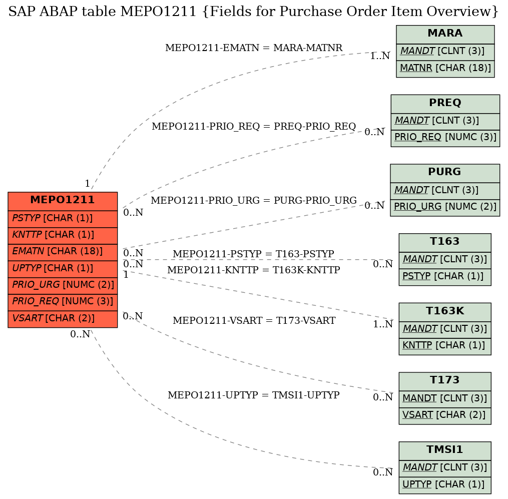SAP ABAP Table MEPO1211 (Fields for Purchase Order Item