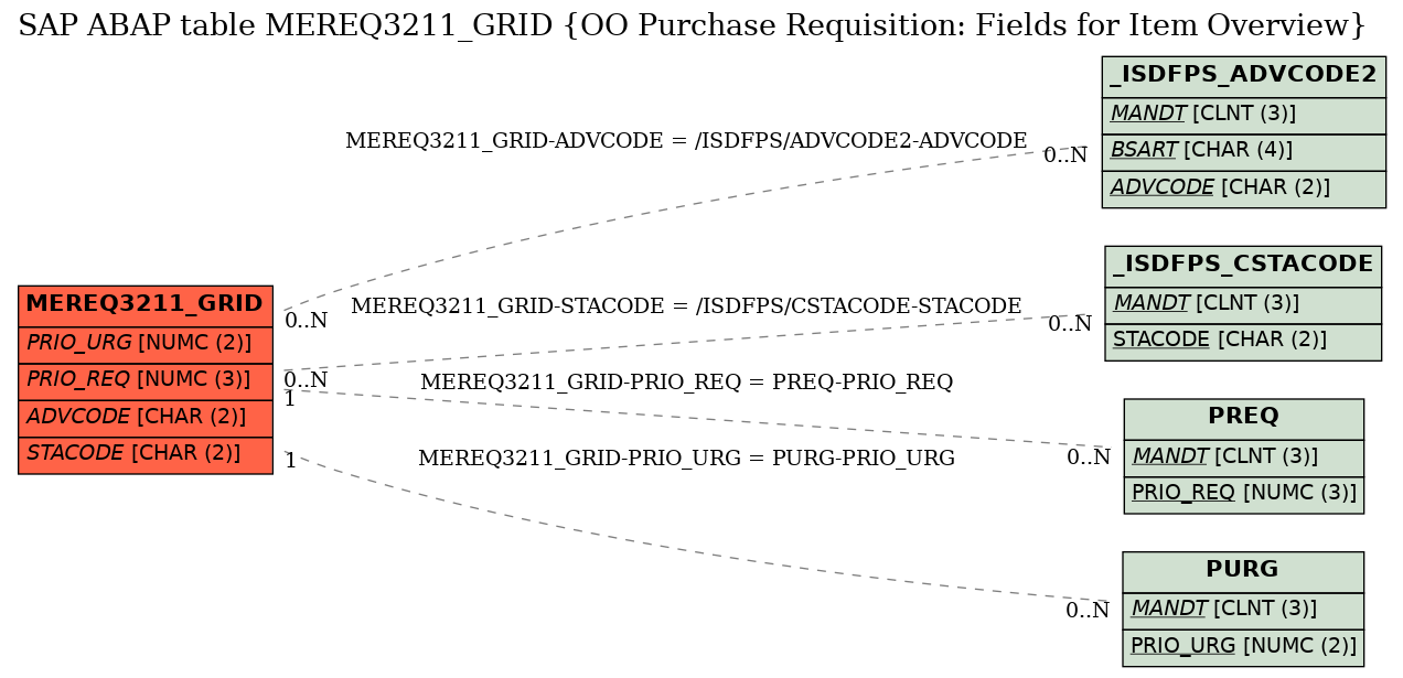 E-R Diagram for table MEREQ3211_GRID (OO Purchase Requisition: Fields for Item Overview)