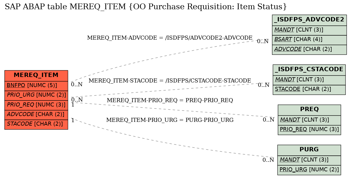 E-R Diagram for table MEREQ_ITEM (OO Purchase Requisition: Item Status)