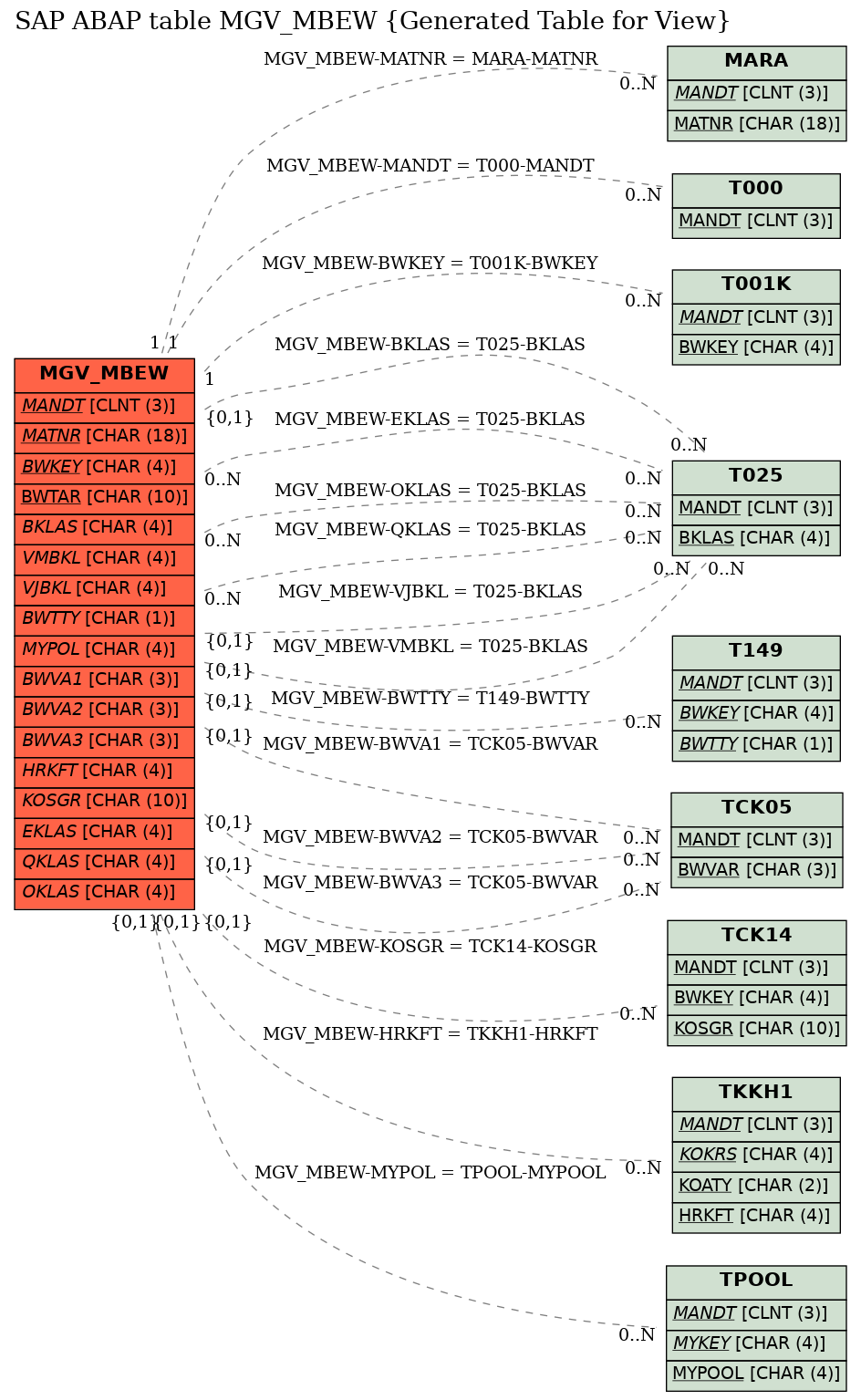 E-R Diagram for table MGV_MBEW (Generated Table for View)