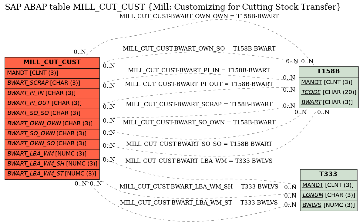 E-R Diagram for table MILL_CUT_CUST (Mill: Customizing for Cutting Stock Transfer)