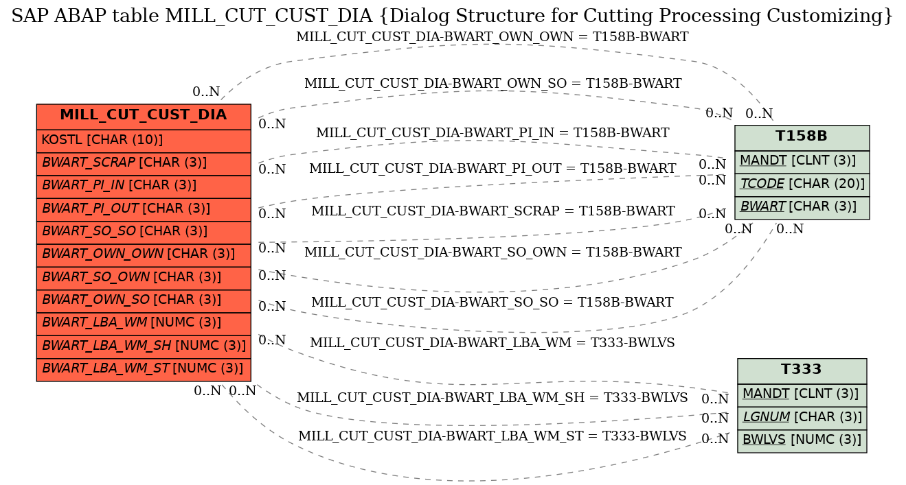E-R Diagram for table MILL_CUT_CUST_DIA (Dialog Structure for Cutting Processing Customizing)