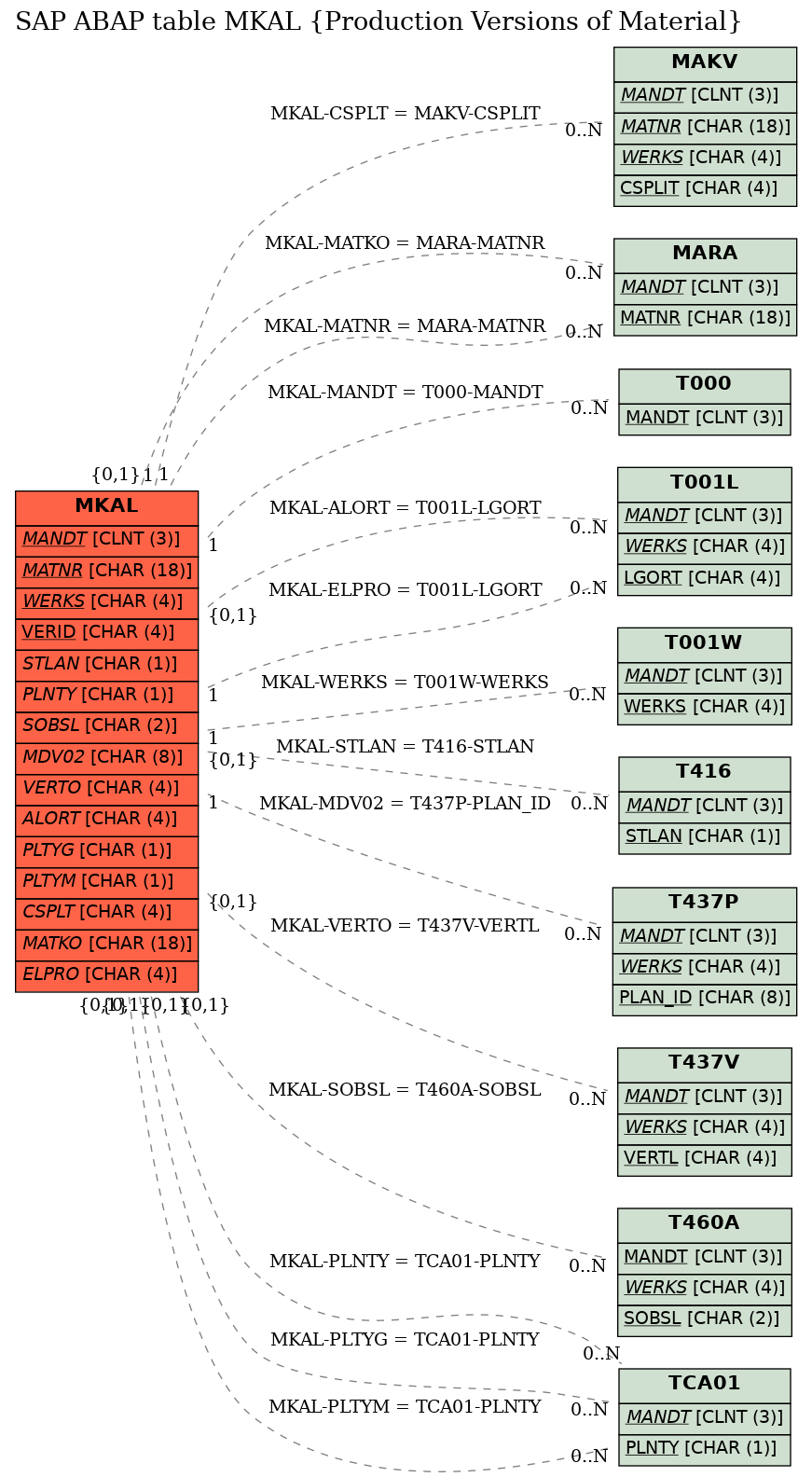 E-R Diagram for table MKAL (Production Versions of Material)