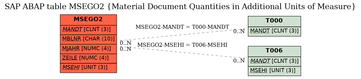 SAP ABAP Table MSEGO2 (Material Document Quantities in Additional