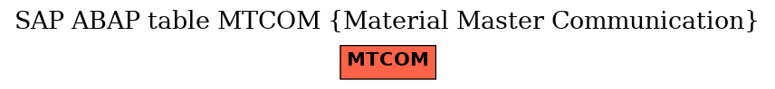 E-R Diagram for table MTCOM (Material Master Communication)