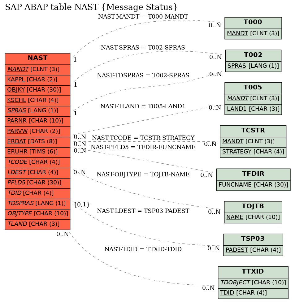 E-R Diagram for table NAST (Message Status)