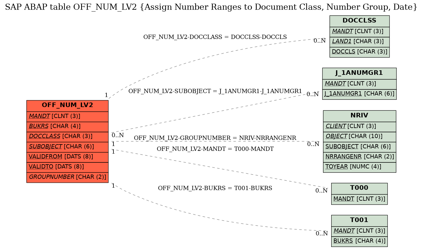 SAP ABAP Table OFF_NUM_LV2 (Assign Number Ranges to Document