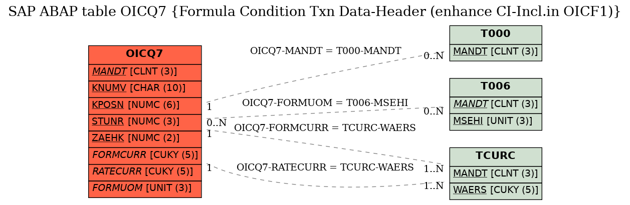 SAP ABAP Table OICQ7 (Formula Condition Txn Data-Header