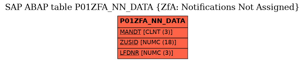 E-R Diagram for table P01ZFA_NN_DATA (ZfA: Notifications Not Assigned)