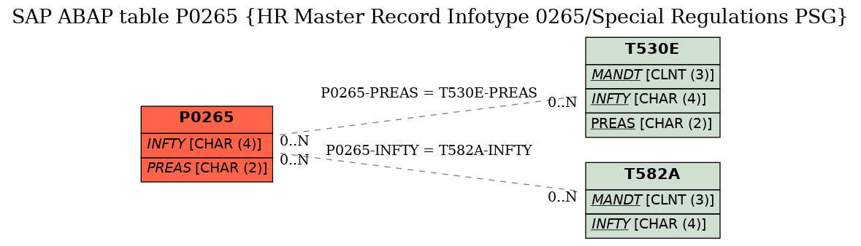 p0265