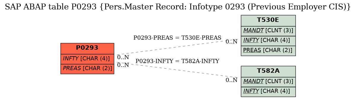 E-R Diagram for table P0293 (Pers.Master Record: Infotype 0293 (Previous Employer CIS))