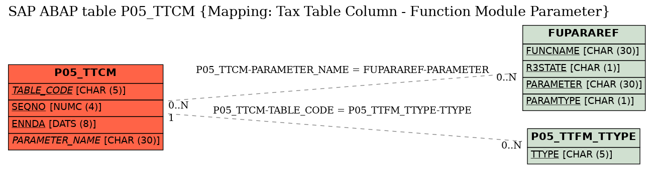 E-R Diagram for table P05_TTCM (Mapping: Tax Table Column - Function Module Parameter)