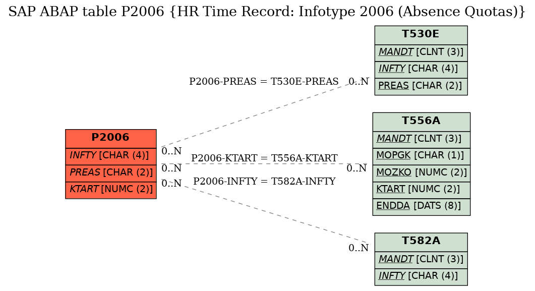 E-R Diagram for table P2006 (HR Time Record: Infotype 2006 (Absence Quotas))