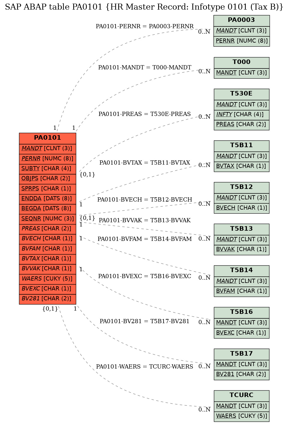 E-R Diagram for table PA0101 (HR Master Record: Infotype 0101 (Tax B))