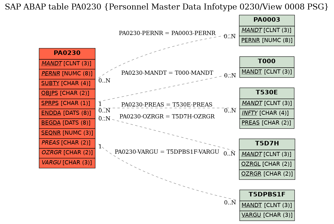E-R Diagram for table PA0230 (Personnel Master Data Infotype 0230/View 0008 PSG)