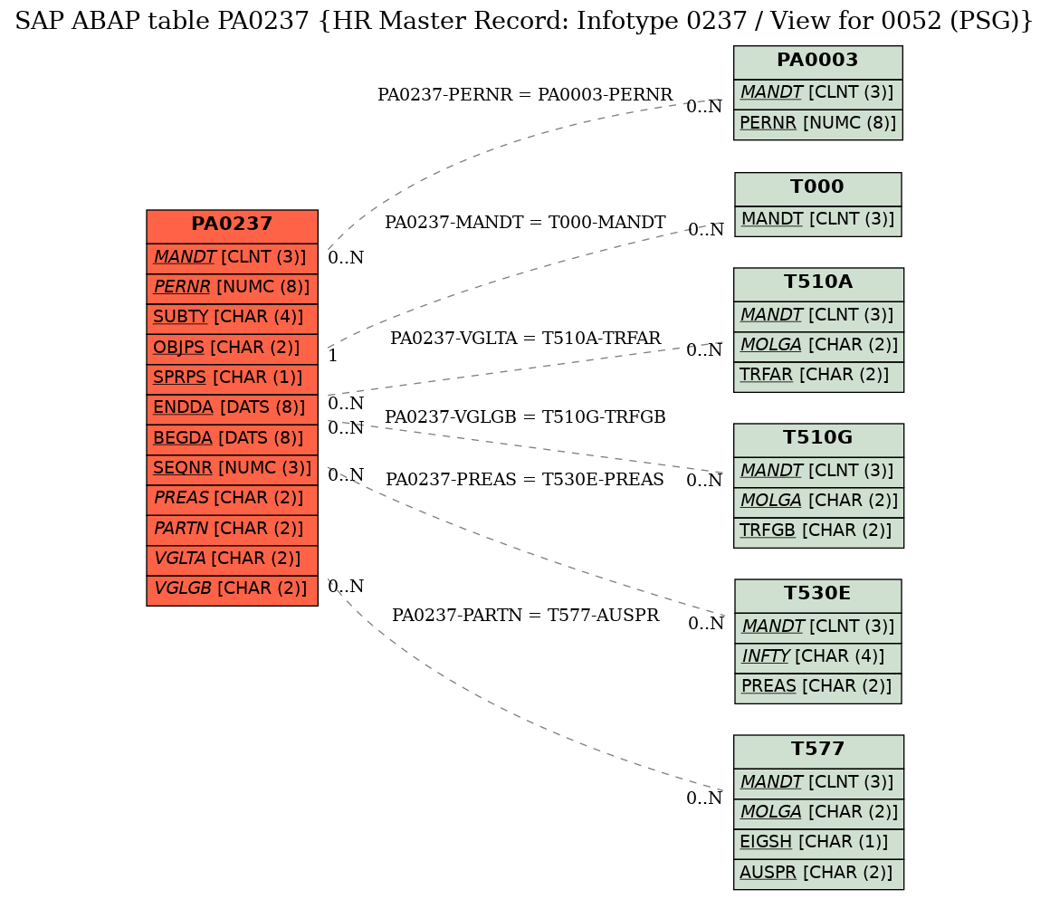 E-R Diagram for table PA0237 (HR Master Record: Infotype 0237 / View for 0052 (PSG))