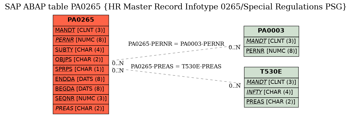 E-R Diagram for table PA0265 (HR Master Record Infotype 0265/Special Regulations PSG)