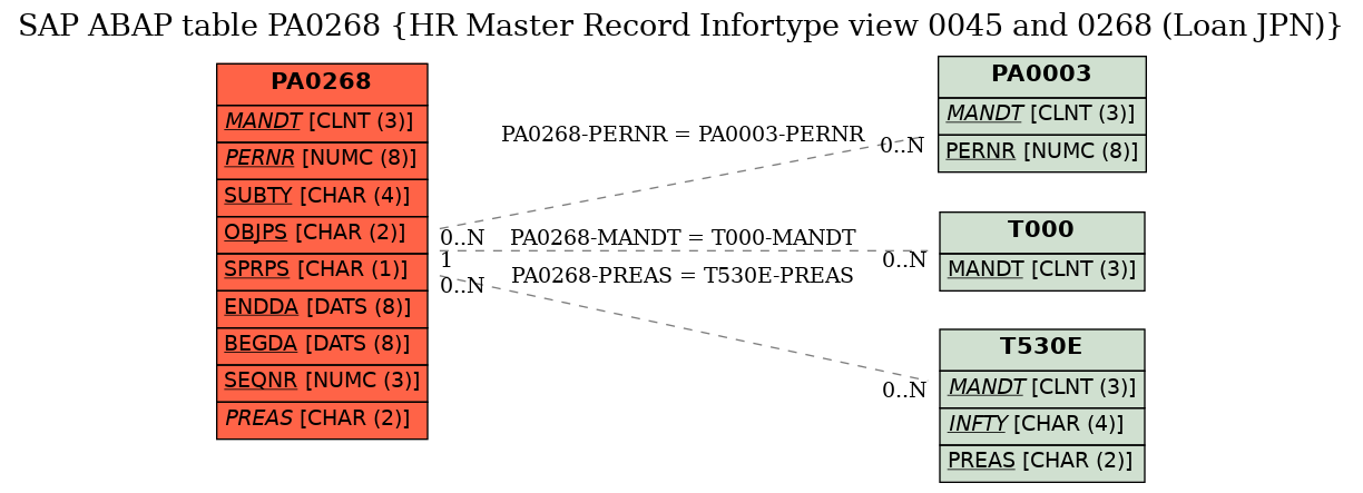 E-R Diagram for table PA0268 (HR Master Record Infortype view 0045 and 0268 (Loan JPN))