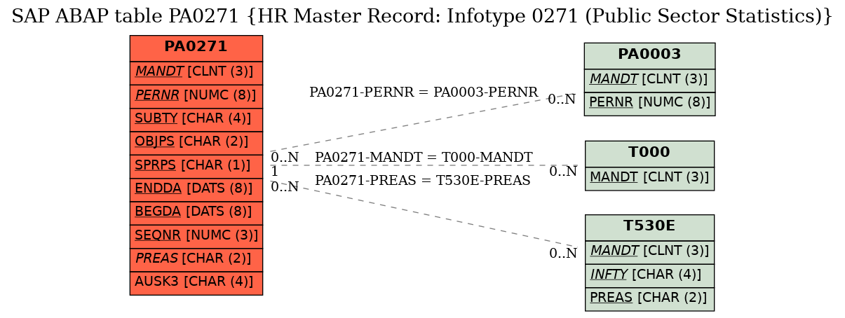 E-R Diagram for table PA0271 (HR Master Record: Infotype 0271 (Public Sector Statistics))
