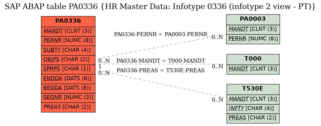 SAP ABAP Table PA0336 (HR Master Data: Infotype 0336 (infotype 2