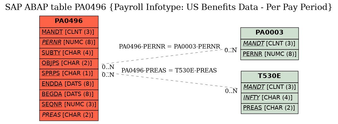 E-R Diagram for table PA0496 (Payroll Infotype: US Benefits Data - Per Pay Period)