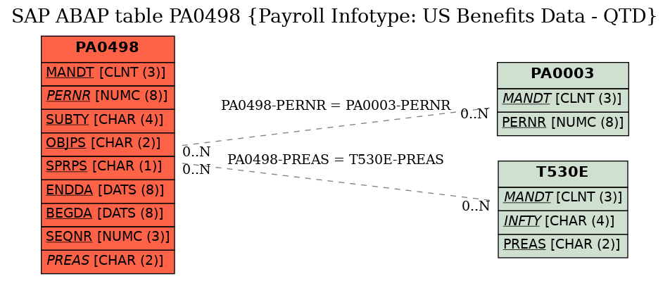 E-R Diagram for table PA0498 (Payroll Infotype: US Benefits Data - QTD)
