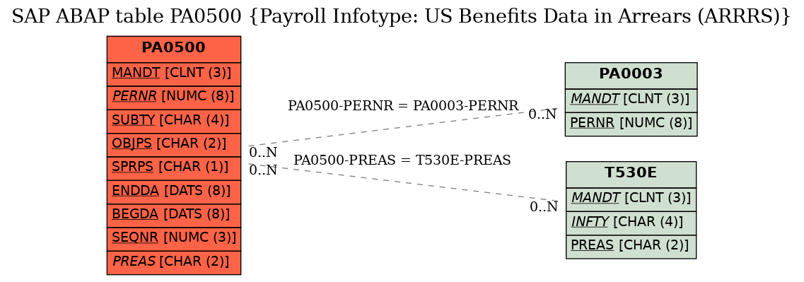 E-R Diagram for table PA0500 (Payroll Infotype: US Benefits Data in Arrears (ARRRS))