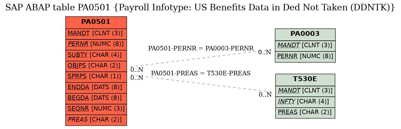 E-R Diagram for table PA0501 (Payroll Infotype: US Benefits Data in Ded Not Taken (DDNTK))