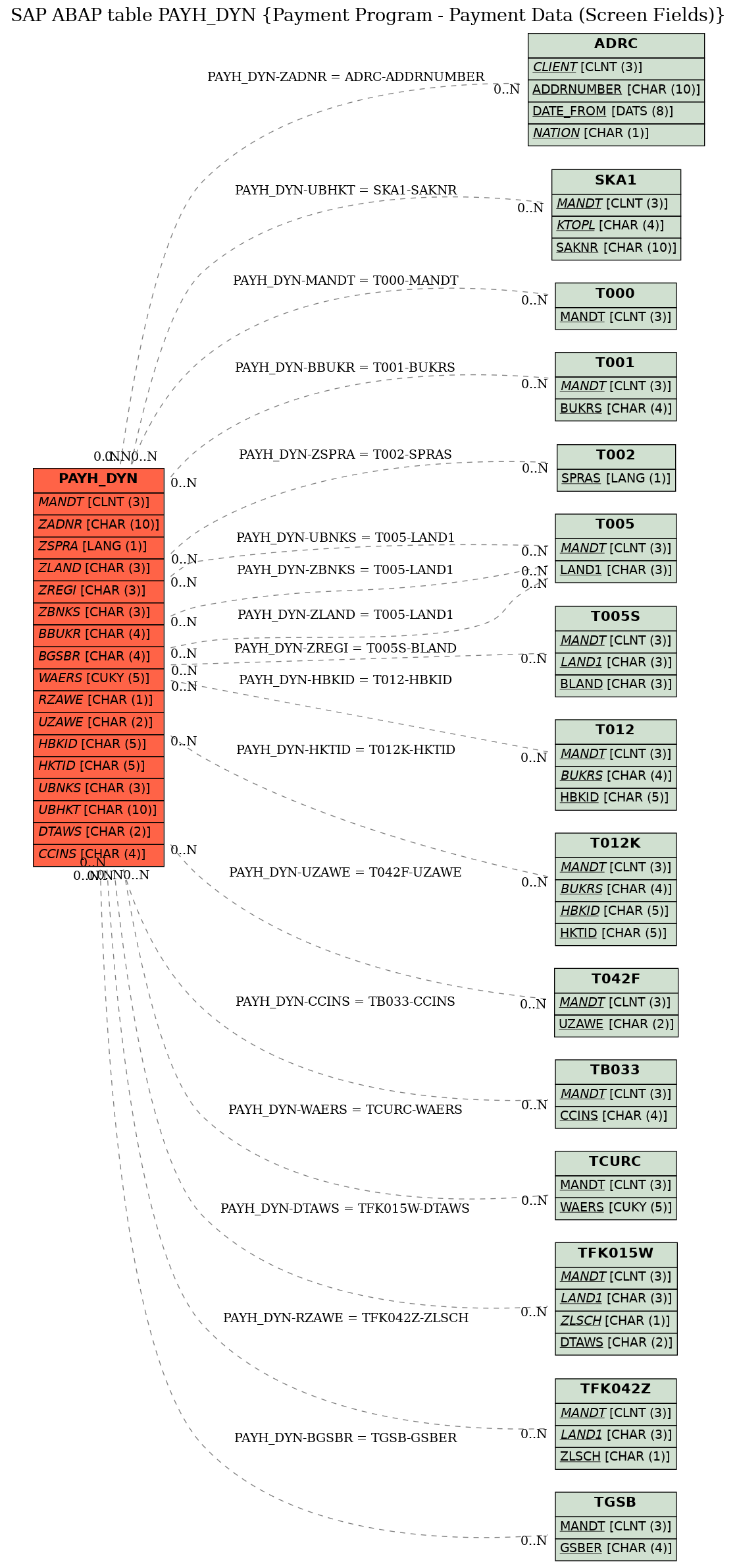 E-R Diagram for table PAYH_DYN (Payment Program - Payment Data (Screen Fields))