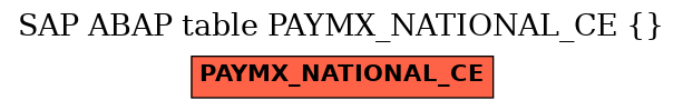E-R Diagram for table PAYMX_NATIONAL_CE ()