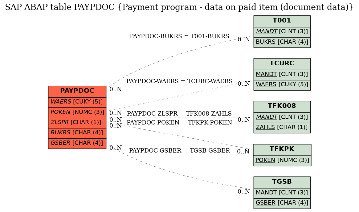 E-R Diagram for table PAYPDOC (Payment program - data on paid item (document data))