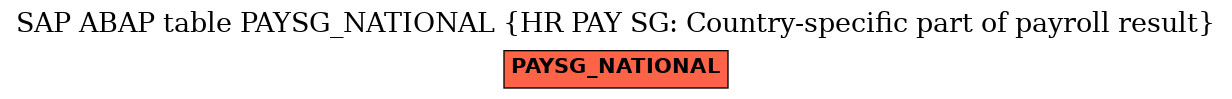 E-R Diagram for table PAYSG_NATIONAL (HR PAY SG: Country-specific part of payroll result)
