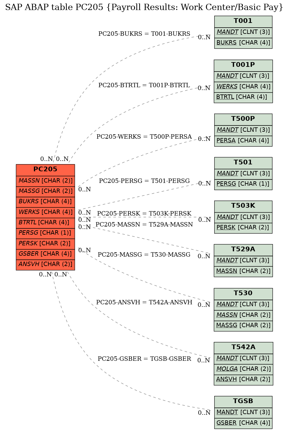 E-R Diagram for table PC205 (Payroll Results: Work Center/Basic Pay)