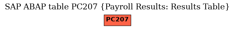 E-R Diagram for table PC207 (Payroll Results: Results Table)