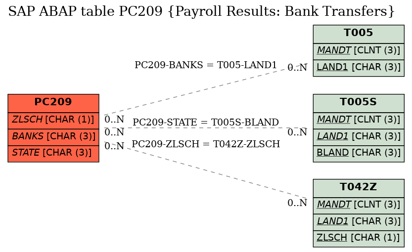 E-R Diagram for table PC209 (Payroll Results: Bank Transfers)