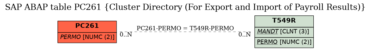 E-R Diagram for table PC261 (Cluster Directory (For Export and Import of Payroll Results))