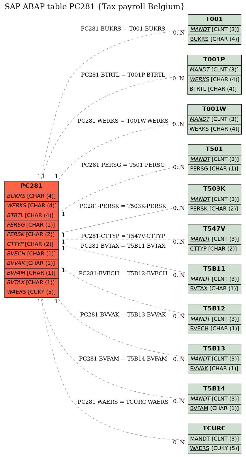 E-R Diagram for table PC281 (Tax payroll Belgium)