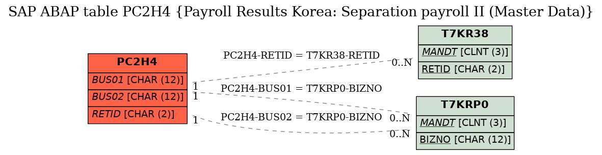 SAP ABAP Table PC2H4 (Payroll Results Korea: Separation payroll II