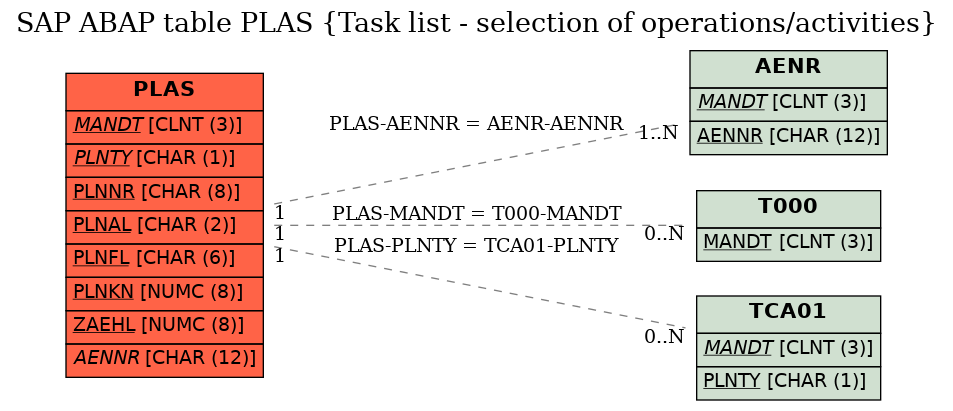 E-R Diagram for table PLAS (Task list - selection of operations/activities)