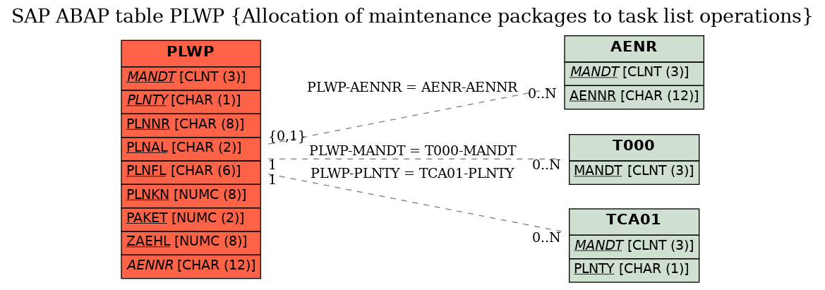 SAP ABAP Table PLWP (Allocation of maintenance packages to
